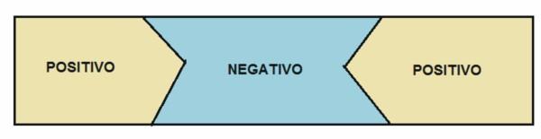 positivo-negativo-positivo